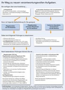 Weiterbildung zum Pflegedienstleiter TÜV Rheinland